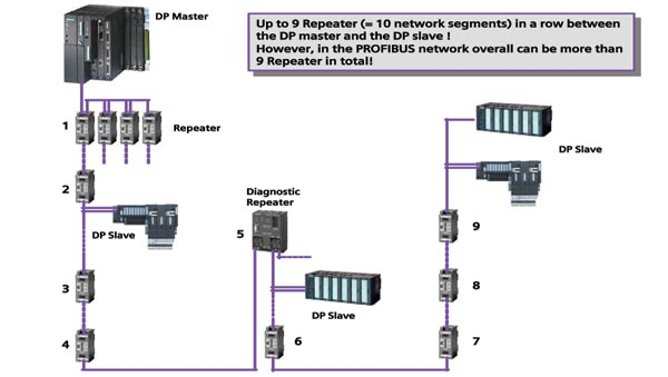 siemens industrial co profibus connector profibus connection model fs pbhub 2, isolated profibus mpi